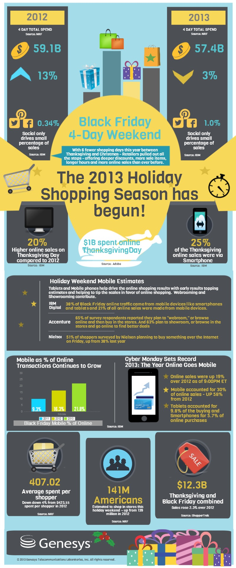 Genesys Mobile Infographic