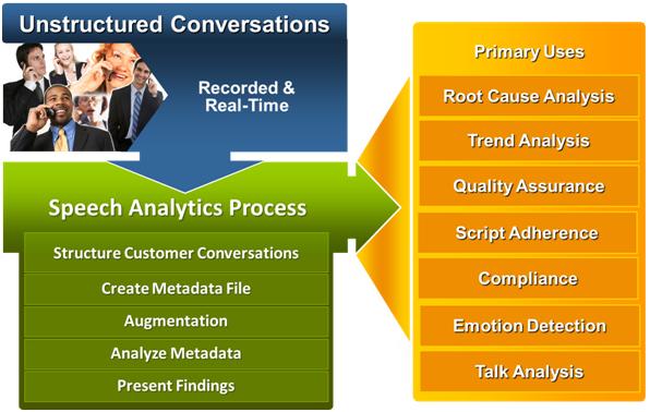 DMG Speech Analytics