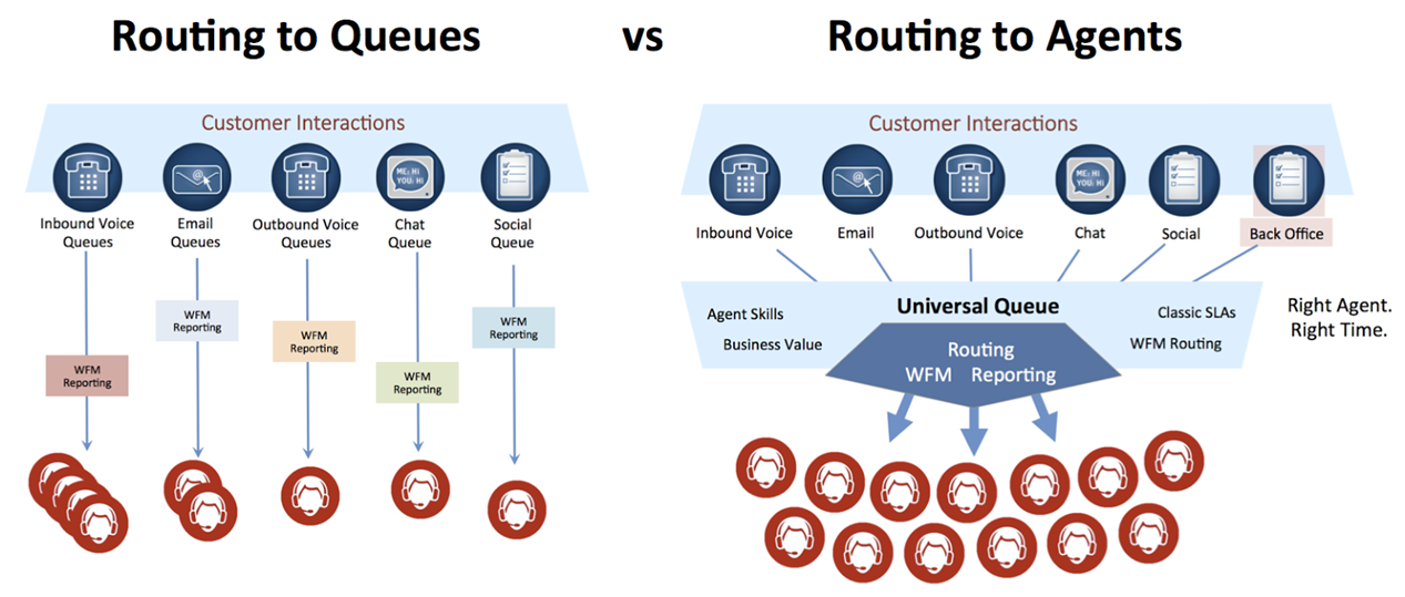 Genesys Contact Center Routing