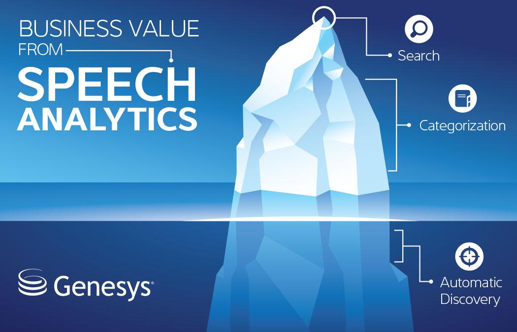 Speech Analytics Genesys