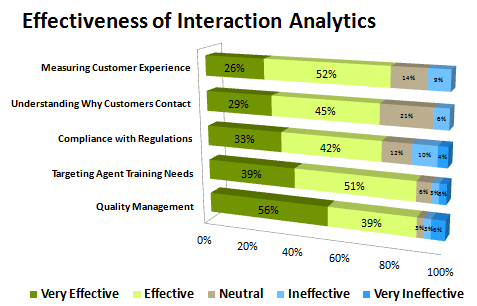Interaction Analytics