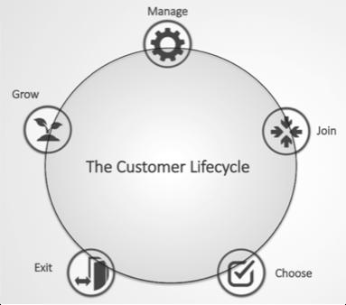 Genesys Customer Journey Lifecycle