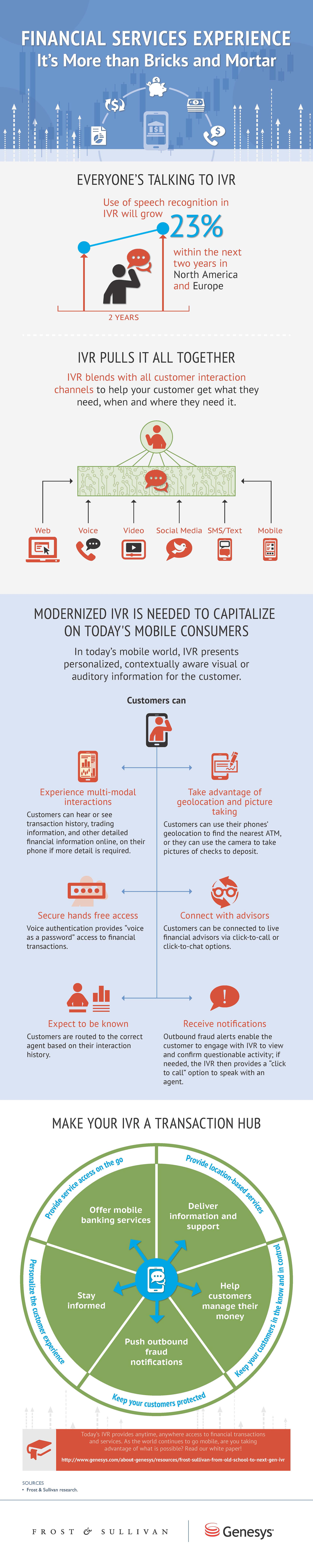 Genesys-Frost-and-Sullivan-Financial-Services-Experience-Infographic-IVR