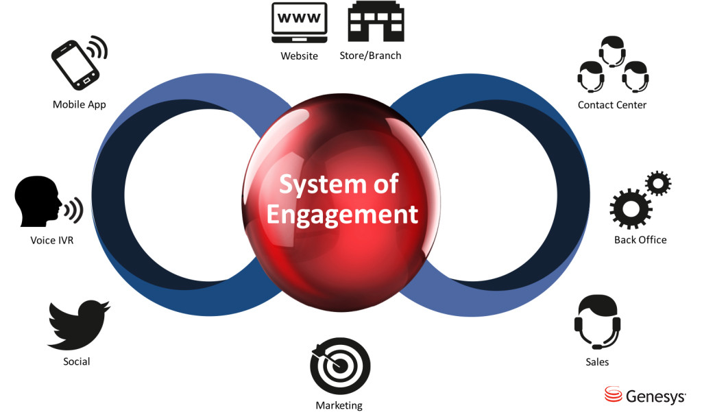 System-of-Engagement1-1024x611