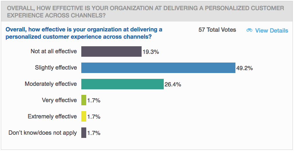 Even with self-service channels, delivering personalized service is a challenge.