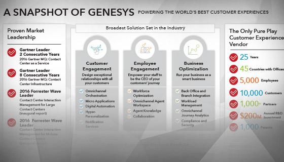 genesysplatformportfolio-blog-updated