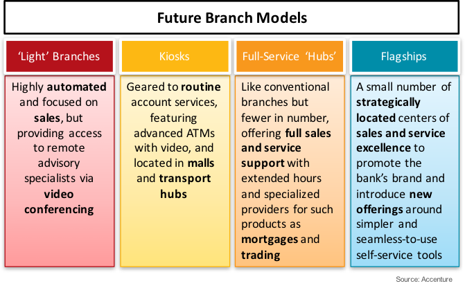 future branch models will vary by mission