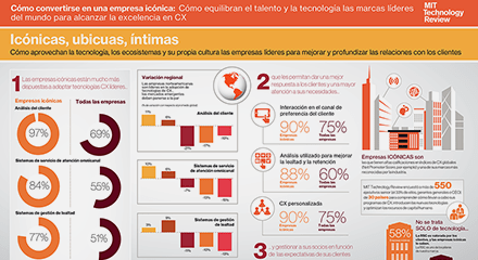 0b22b8d5 mit technology review infographic 4 resource center es