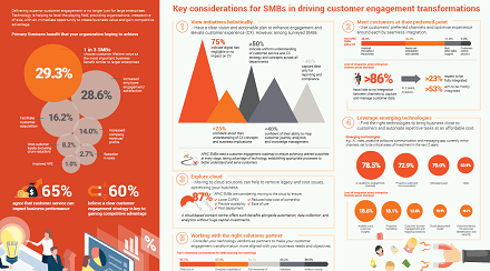 Frost APAC SMB Customer Service Trends Infographic -Resource Img