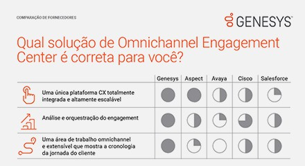 Omnichannel engagement center thumbnails ptwhich solution is right for you vc resource center pt