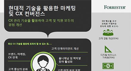 Genesys_TLP_Infographic_KR-resource_center-KR