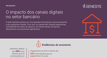 689f882a-o-impacto-dos-canais-digitais-no-setor-bancaìrio-ig-resource_center-pt