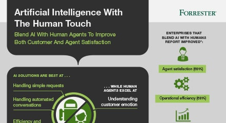 81250390-ai-with-the-human-touch-resource_center-ig-en