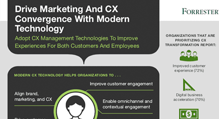 Drive marketing and cx technology with modern technology resource image en