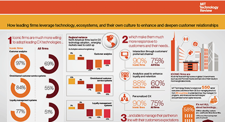 Mit technology review infographic 1 resource center en