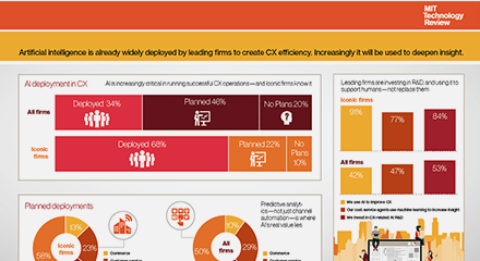 Mit technology review infographic 4 resource center en