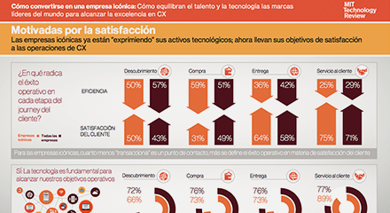 A835f3c2 mit technology review infographic 3 resource center es
