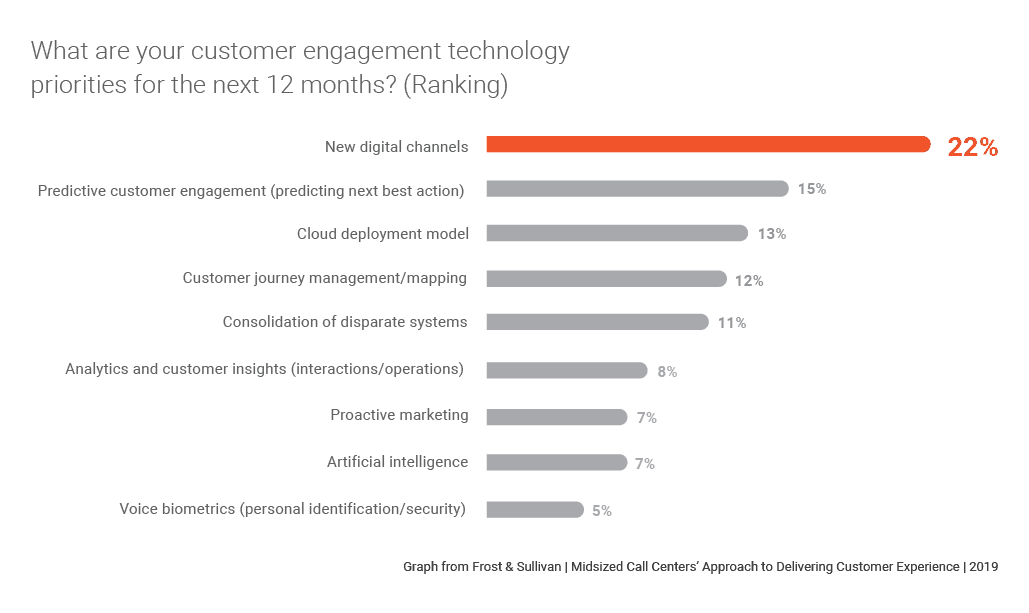 Graph showing trends respondents are prioritizing