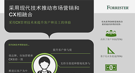 Forrester_Research_Infographic-resource_center-CN
